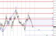 Волновой анализ EUR/USD за 8 февраля. Продолжается снижение к 13 фигуре